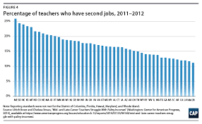 Fact Sheet Yes Increase The Salaries Of All Teachers