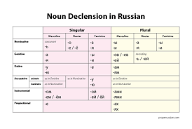 Russian Declension Chart Learning Russian Properrussian My Little Gift For You
