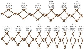 Weave Length Chart And Height Net Construction Nets More