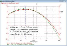 Rifle Calibers Comparison Online Charts Collection