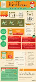 Anatomy Of A Winning Resume Infographic