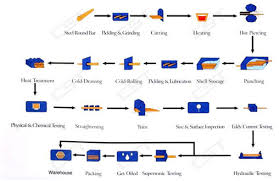 Steel Flow Chart Seamless Steel Pipe Manufacturing Process Pickling