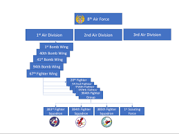Air Force Sustainment Center Org Chart Bringing The Air Division Back To The Future