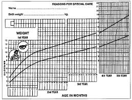 Baby Growth Development Chart Normal Growth And Development Part 2 The Growing Years