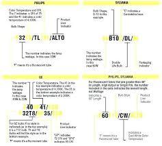 Led Light Colour Temperature Chart Bedowntowndaytona Com