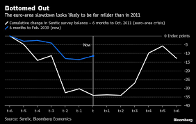 Euro 5 Year Chart Slowdown In The Euro Area May Already Be Past The Worst