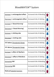 Bloodwatch Chart Eat On Warfarin