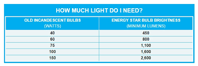Led Lumens Vs Watts Chart Led Brightness About Watts And Lumen