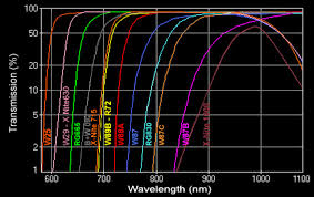 Wratten Filter Chart Infrared And Ultraviolet Photography