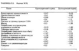 Реферат Сравнительный анализ изложения учебного вопроса в  Гальперин В М Игнатьев С М Микроэкономика