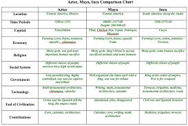 Aztec Maya And Inca Comparison Chart Mr Banks Ap World