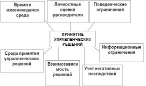 Понятие и классификация управленческих решений > ЛЕКЦИИ ПО  Рисунок 6 5 Факторы влияющие на принятие управленческих решений