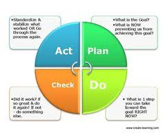 pdca flat diagram for powerpointusing plan do check act pdca to process teambuilding activities