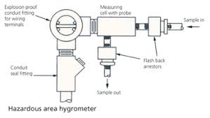 automation basics the impedance hygrometer infers water vapor isa the probe s design is for direct installation into the process stream however where danger of explosion exists the probe is in a small chamber connected