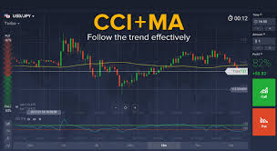 Cci Ma Indicators Trend Follow Trading Strategy For