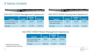 The Dell Kace Systems Management Appliance Advantage Ppt Download