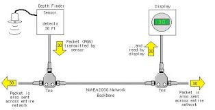boat project com nmea2000 primer while some manufacturers include a few nmea 2000 networking components such as backbone cable terminators and tee fittings when you purchase a display