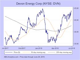 Devon Energy Corp Nyse Dvn Stock Report