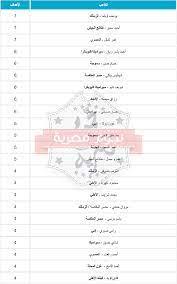 ترتيب هدافي الدوري المصري اليوم الأحد 7-3-2021