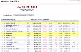 American Box Office Chart Aladdin Tops The Charts For Earning The Maximum Last Week
