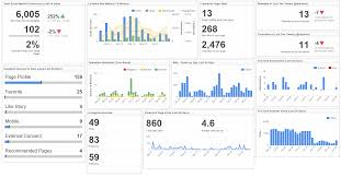 social media dashboard 12 must have metrics for your social media dashboard klipfolio com