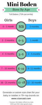 Carters Baby Clothing Size Chart Cross Referenced To The Growth