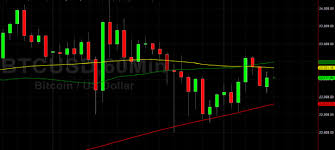 It has a current circulating supply of 18.6 million coins and a total volume exchanged of $52,187,568,167. Btc Usd Delivered Many Gifts In 2020 Sally Ho S Technical Analysis 25 December 2020 Btc Headlines News Coinmarketcap