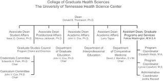 Uthsc College Of Graduate Health Sciences