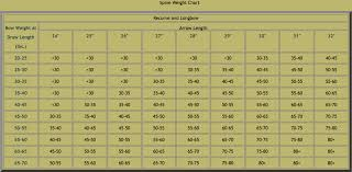 Compound Bow Arrow Weight Chart Wood Arrow Spine Weight Recurve Longbow Compound Bow