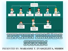 Hotel Kitchen Hierarchy Chart Kitchen Brigade System