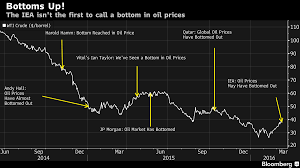 A Short History Of Unsuccessfully Calling A Bottom In Oil