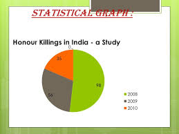 honour killings 14 statistical graph honour killings