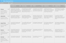 turnitin rubrics public speaking