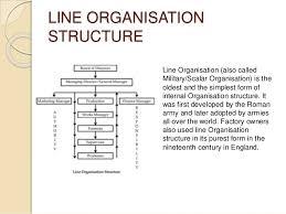 Organisation Organisation Structures