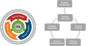 itil process bpm and itil for a continual improvement www neteye blog com