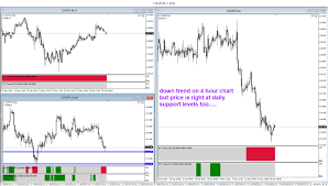 Forex Trading Time Frame Using Intraday Charts To Confirm