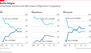 Gallup Charts Daily Chart On The War In Afghanistan Donald Trump Seems