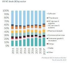Mega Charts Top 100 21 Charts Showing Current Trends In Us Venture Capital