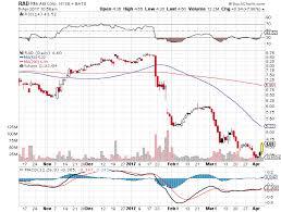 Rite Aid Stock Quote Interesting Rite Aid Stock Chart Seatledavidjoelco