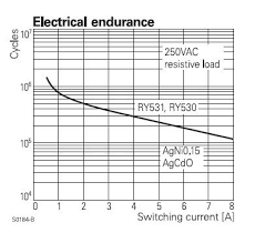 Electrical Chart Is Electrical Endurance Chart Available For Re17rmemu And