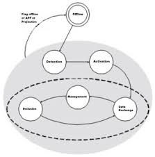 tutorial on the as i technology figure 7 20 execution control stages source sanches l b 2004