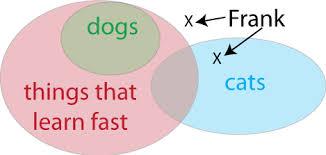Venn Euler Diagram Problems Euler Diagrams Ck 12 Foundation