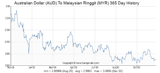Malaysian Ringgit To Australian Dollar Chart 125 Aud Australian Dollar Aud To Malaysian Ringgit Myr
