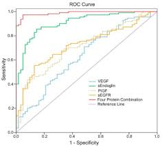 Preeclampsia Protein Levels Chart Serum Protein Marker Panel For Predicting Preeclampsia