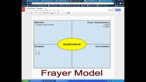 Frayer Model Math Template Frayer Model Google Template Use