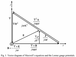 mapping maxwell    s equations with del vector diagrams   the        and vector addition tell us where to place the current density j  as you can see  a number of other relations can be  from the diagram