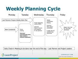 Weekly Planning The Recommended Last Planner System Weekly Planning Cycle Leanproject