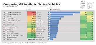Electric Car Range Comparison Chart Electric Cars Range Comparison Car News And Reviews