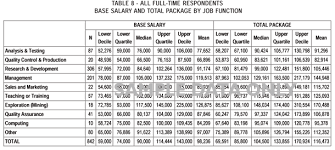 Salary Report Salary Report Under Fontanacountryinn Com