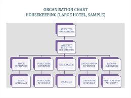 Hotel Organizational Chart And Its Functions Hotel Organization Online Presentation